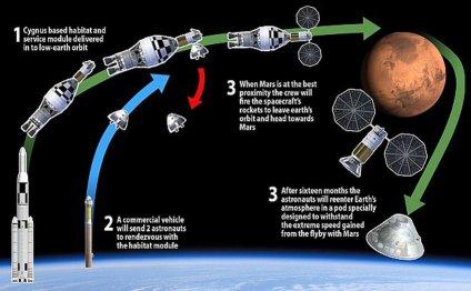 Так полетят на Марс через 4