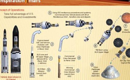 Полет к Марсу может начаться в