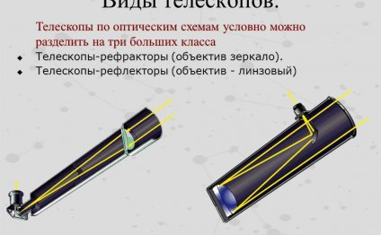 2 Виды телескопов